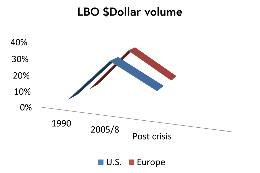 The leverage buyout volume decline graph shows that pre-financial crisis, LBO volume in M&A deals was 30% and 31% for the U.S. and Europe respectively. Following the crash, this dropped to 15% and 14% respectively, denoted by the graph's trend lines.