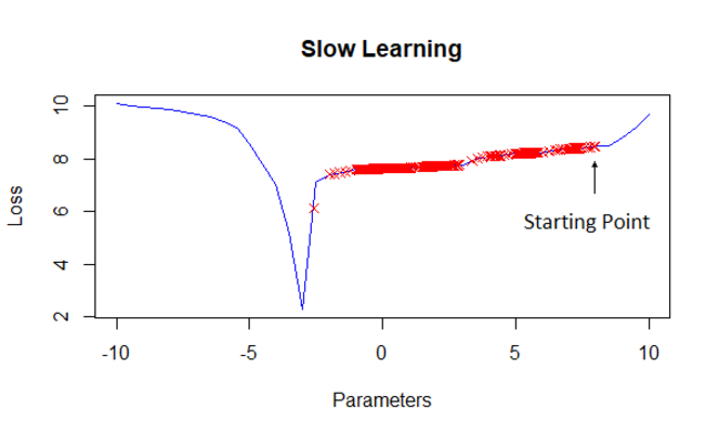 An example of gradient descent undertaken with a small learning rate. The progress of the gradient descent algorithm in this case is extremely slow, with many steps required to move into an area of interest.