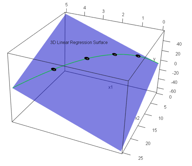 The same graph as the previous one, with a green curve of possible values plotted onto the OLS regression plane. These are the points corresponding to values where the $$X^2$$ coordinate of point is indeed the square of the value of the X coordinate. This green line passes through all four data points.