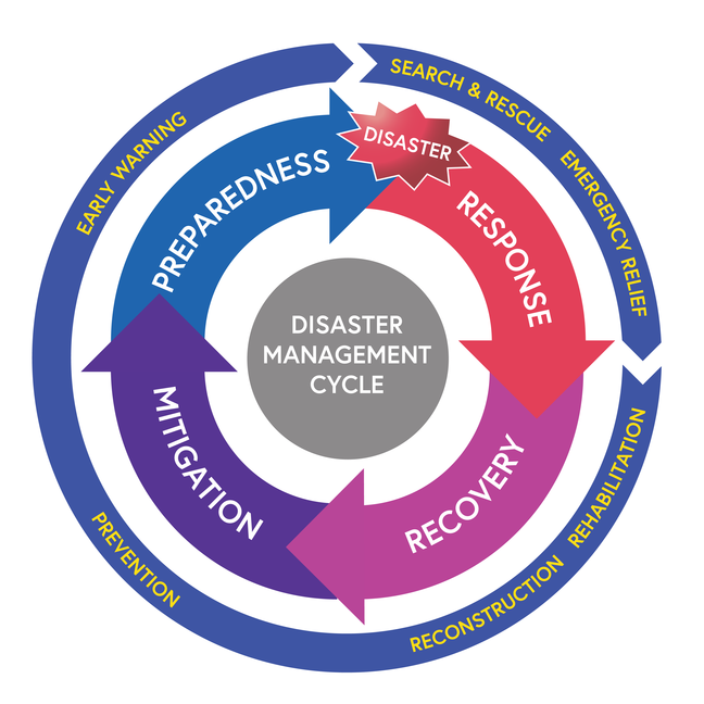 The Disaster Management Cycle consists of four phases: preparedness (including early warning) precedes the disaster. Following the disaster is the response phase which includes search and rescue and emergency relief. The next phase is recovery which includes reconstruction and rehabilitation. The next phase is mitigation which includes prevention. The model is indicative and many practitioners and academics acknowledge that in reality activities occur concurrently.