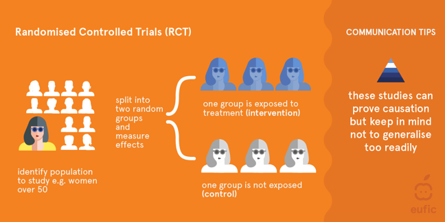 Randomised controlled trials (RCT). Identify population to study e.g women over 50. Split into two random groups and measure effects; one group is exposed to treatment (intervention) one group is not exposed (control). These studies can prove causation but keep in mind not to generalise too readily