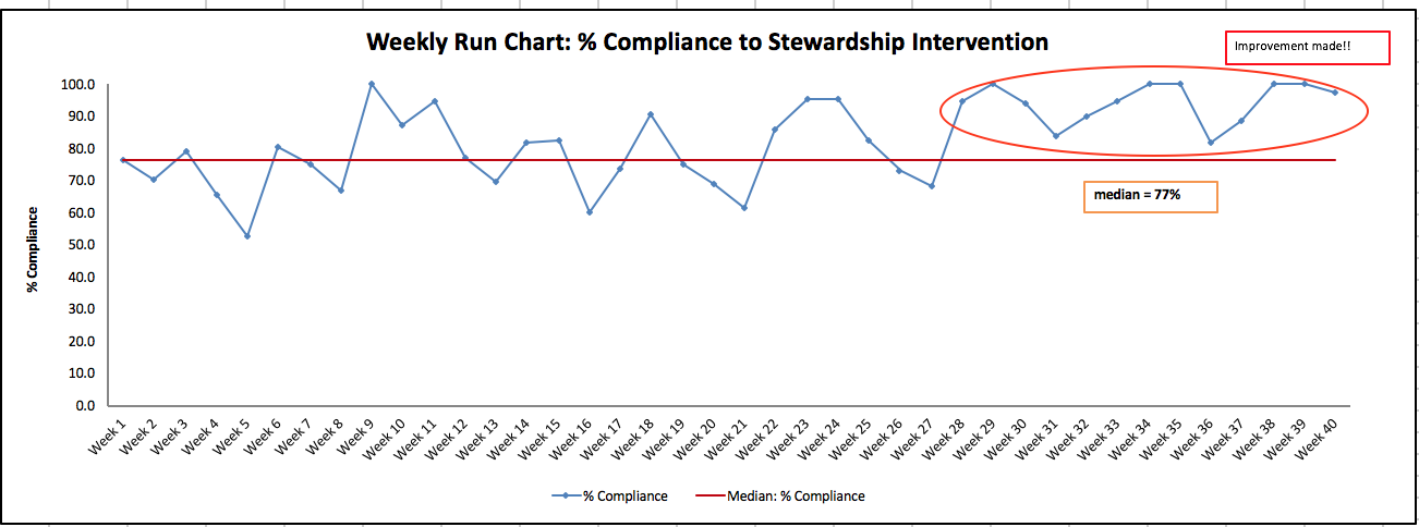 This is the run chart created by the data input into the template. It is entitles Weekly Run Chart: % compliance to stewardship intervention. The y axis shows the % compliance ranging from 0 to 100 and the x axis records the weeks from 1 - 40. The graph shows that improvements were made in compliance between week 28-40