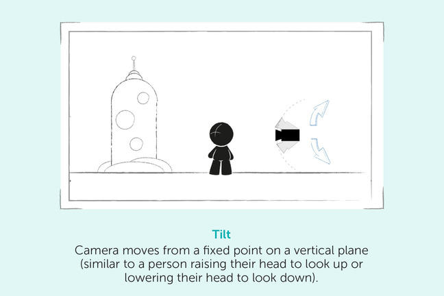 Tilt – camera moves from a fixed point on a vertical plane (similar to a person raising their head to look up or lowering their head to look down)