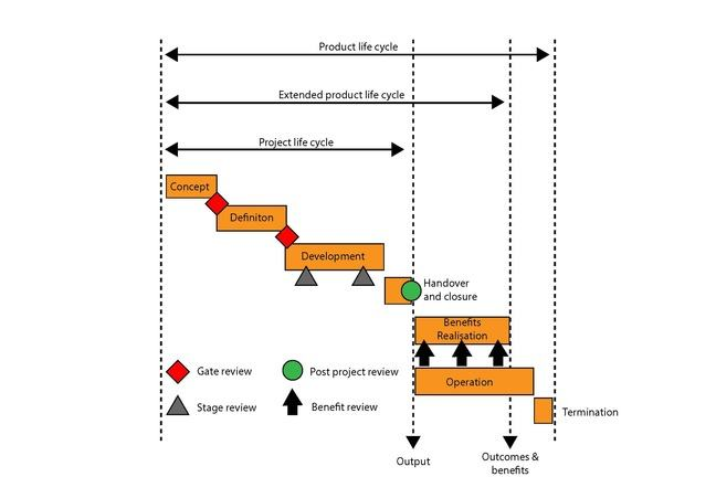 Project lifecycle timeline diagram showing waterfall method with milestones. The product lifecycle begins with the project life cycle, which starts with the concept, that is finalised with a gate review. The product is then defined, which is also finalised with a gate review. Development phase follows with two stage reviews throughout. Once the project is complete there is a handover and project review. There are then benefit reviews to check the effectiveness of the product produced. The life cycle is then terminated.