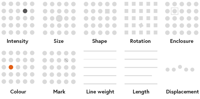 Changing intensity, size, shape, rotation, enclosure, colour, marking, line weight, length and displacement/position can denote changes in data