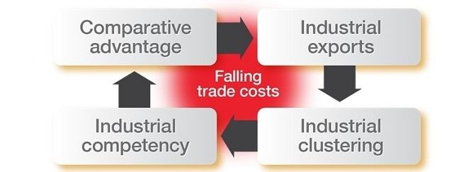 Alt Falling trade costs