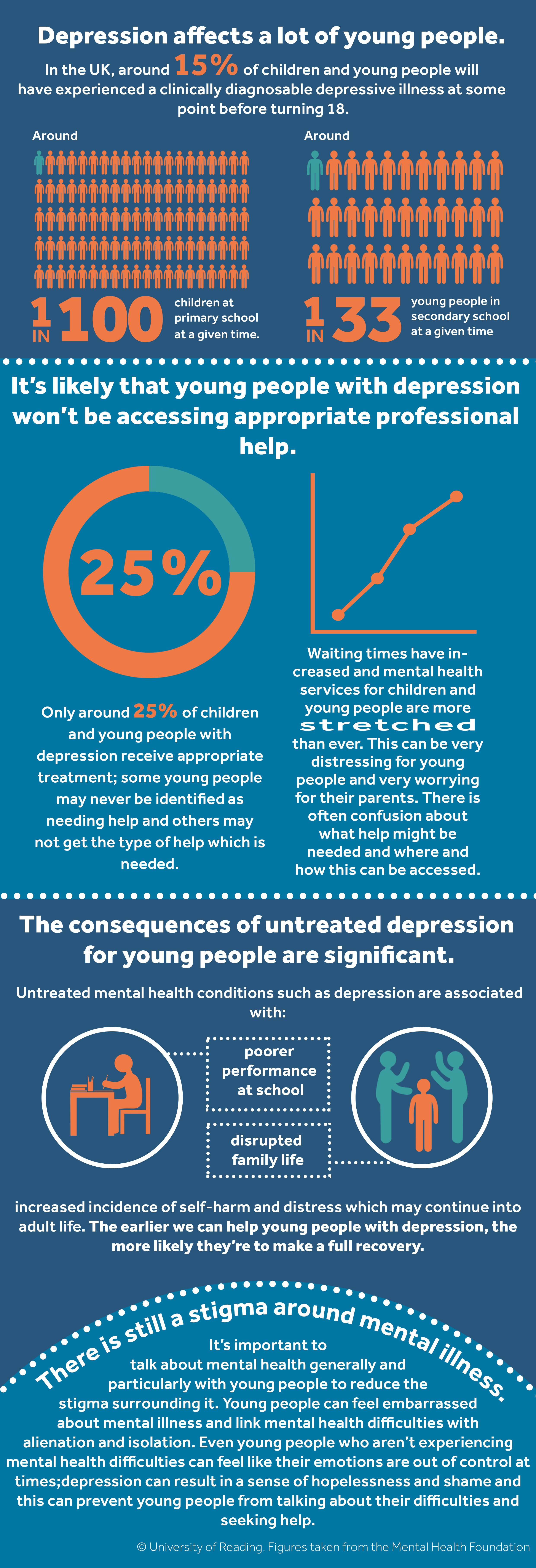 **Depression affects a lot of young people.** In the UK, around 15% of children and young people will have experienced a clinically diagnosable depressive illness at some point before turning 18 (around 1 in 100 children at primary school and 1 in 33 young people in secondary school at a given time). **It's likely that young people with depression won't be accessing appropriate professional help.** Only around 25% of children and young people with depression receive appropriate treatment; some young people may never be identified as needing help and others may not get the type of help which is needed. Waiting times have increased and mental health services for children and young people are more stretched than ever. This can be very distressing for young people and very worrying for their parents. There is often confusion about what help might be needed and where and how this can be accessed. **The consequences of untreated depression for young people are significant.** Untreated mental health conditions such as depression are associated with poorer performance at school, disrupted family life, increased incidence of self-harm and distress which may continue into adult life. The earlier we can help young people with depression, the more likely they are to make a full recovery. **There is still a stigma around mental illness.** It's important to talk about mental health generally and particularly with young people to reduce the stigma surrounding it. Young people can feel embarrassed about mental illness and link mental health difficulties with alienation and isolation. Even young people who aren't experiencing mental health difficulties can feel like their emotions are out of control at times; depression can result in a sense of hopelessness and shame and this can prevent young people from talking about their difficulties and seeking help. We're extremely keen to develop this programme to increase public knowledge around depression in young people, and we wanted to p