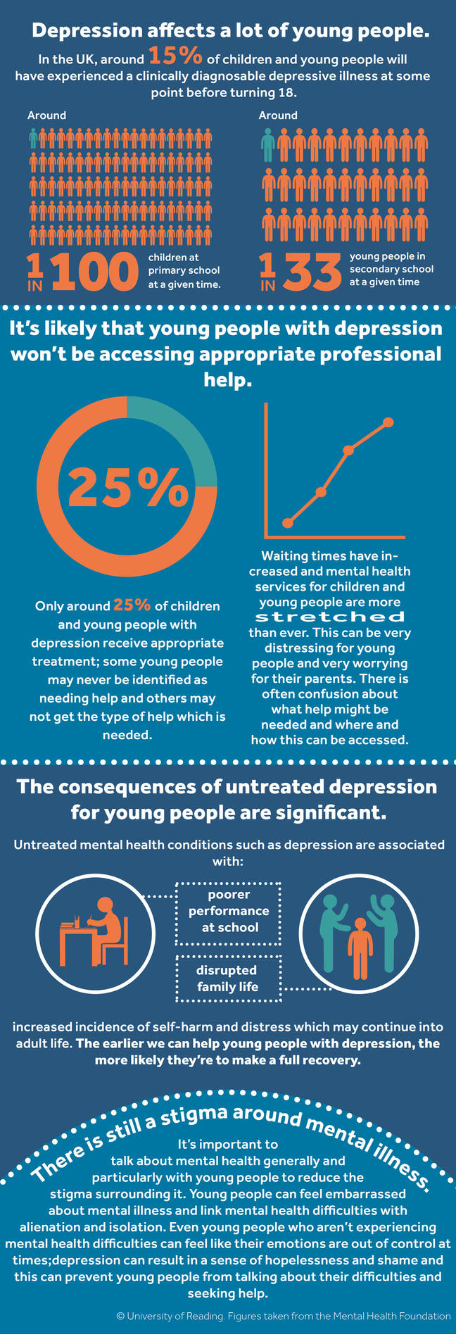 **Depression affects a lot of young people.** In the UK, around 15% of children and young people will have experienced a clinically diagnosable depressive illness at some point before turning 18 (around 1 in 100 children at primary school and 1 in 33 young people in secondary school at a given time).  **It's likely that young people with depression won't be accessing appropriate professional help.** Only around 25% of children and young people with depression receive appropriate treatment; some young people may never be identified as needing help and others may not get the type of help which is needed. Waiting times have increased and mental health services for children and young people are more stretched than ever. This can be very distressing for young people and very worrying for their parents. There is often confusion about what help might be needed and where and how this can be accessed. **The consequences of untreated depression for young people are significant.** Untreated mental health conditions such as depression are associated with poorer performance at school, disrupted family life, increased incidence of self-harm and distress which may continue into adult life. The earlier we can help young people with depression, the more likely they are to make a full recovery. **There is still a stigma around mental illness.** It's important to talk about mental health generally and particularly with young people to reduce the stigma surrounding it. Young people can feel embarrassed about mental illness and link mental health difficulties with alienation and isolation. Even young people who aren't experiencing mental health difficulties can feel like their emotions are out of control at times; depression can result in a sense of hopelessness and shame and this can prevent young people from talking about their difficulties and seeking help.  We're extremely keen to develop this programme to increase public knowledge around depression in young people, and we wanted to provide a resource which would be helpful to both parents and professionals. We hope that by offering information about the condition itself and outlining practical ways to offer support, that young people with depression will feel more understood and better supported. **Some of the factors which may influence a young person's depression may be outside your control. It's important to remember that there are many steps you can take to promote positive mental health and make a real difference.**