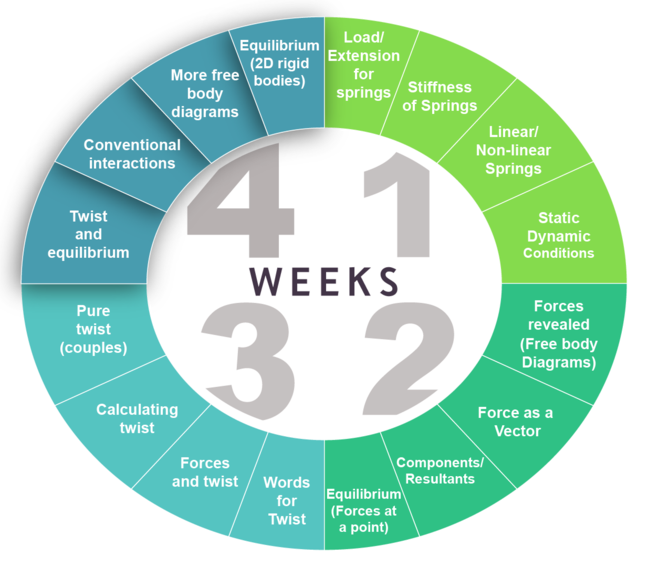 Week 4 concept wheel highlightinig: equilibrium (2D rigid bodies), more free body diagrams, conventional interactions, twist and equilibrium