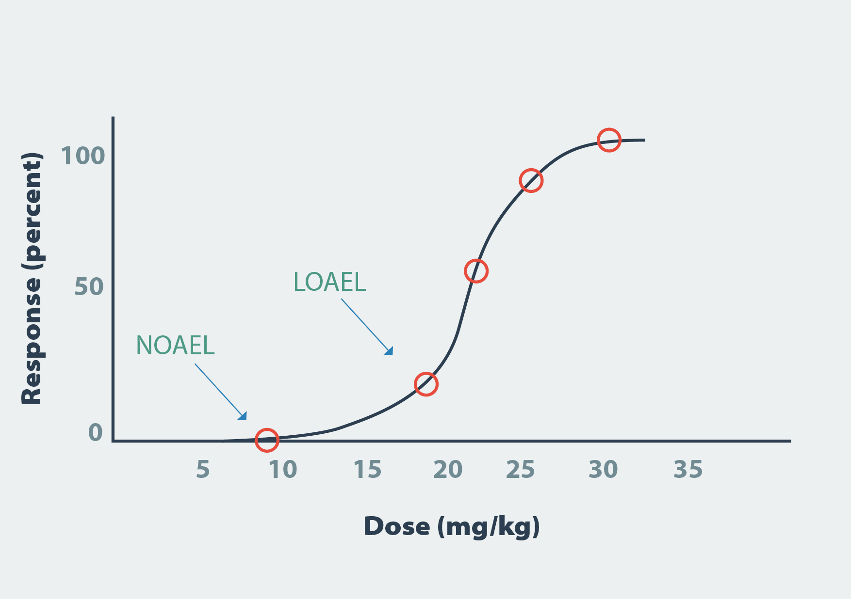Dose-response graph to illustrate the relationship between the dose of a chemical and a toxic response. The highest dose at which no observable adverse effect is seen (NOAEL) and the lowest dose at which an adverse effect is observed (LOAEL) are indicated
