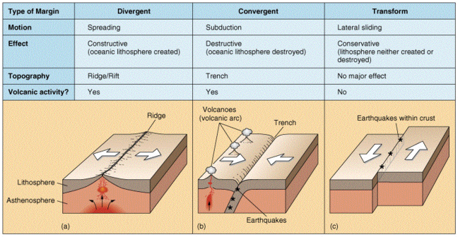 A table showing how at divergent plate boundaries, plates are moving apart. At convergent plate boundaries plates are moving towards one another destroying Earth's crust as they collide. At transform plate boundaries plates slide horizontally past one another