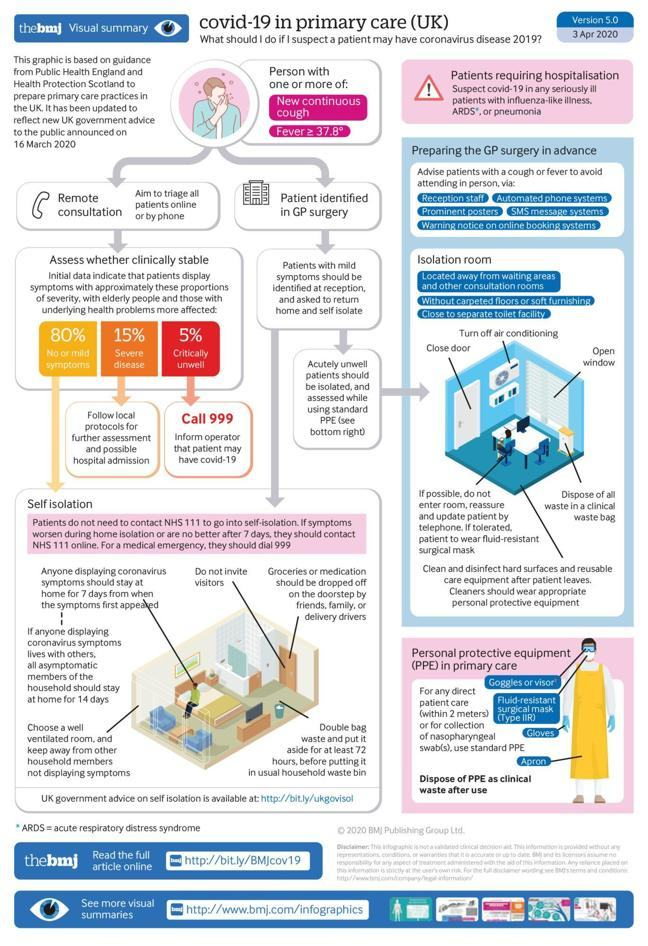 Infographic of the BMJ article for primary care UK workers on how to manage patients with suspected COVID-19. Including preparing the GP surgery, isolation room set up in the surgery and home and PPE guidelines