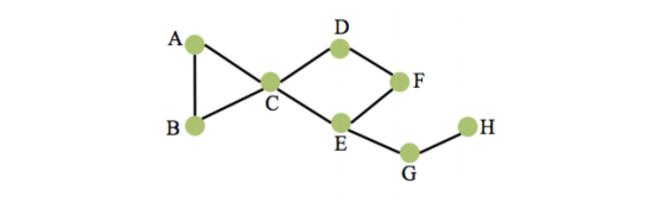 Graph for local clustering coefficient
