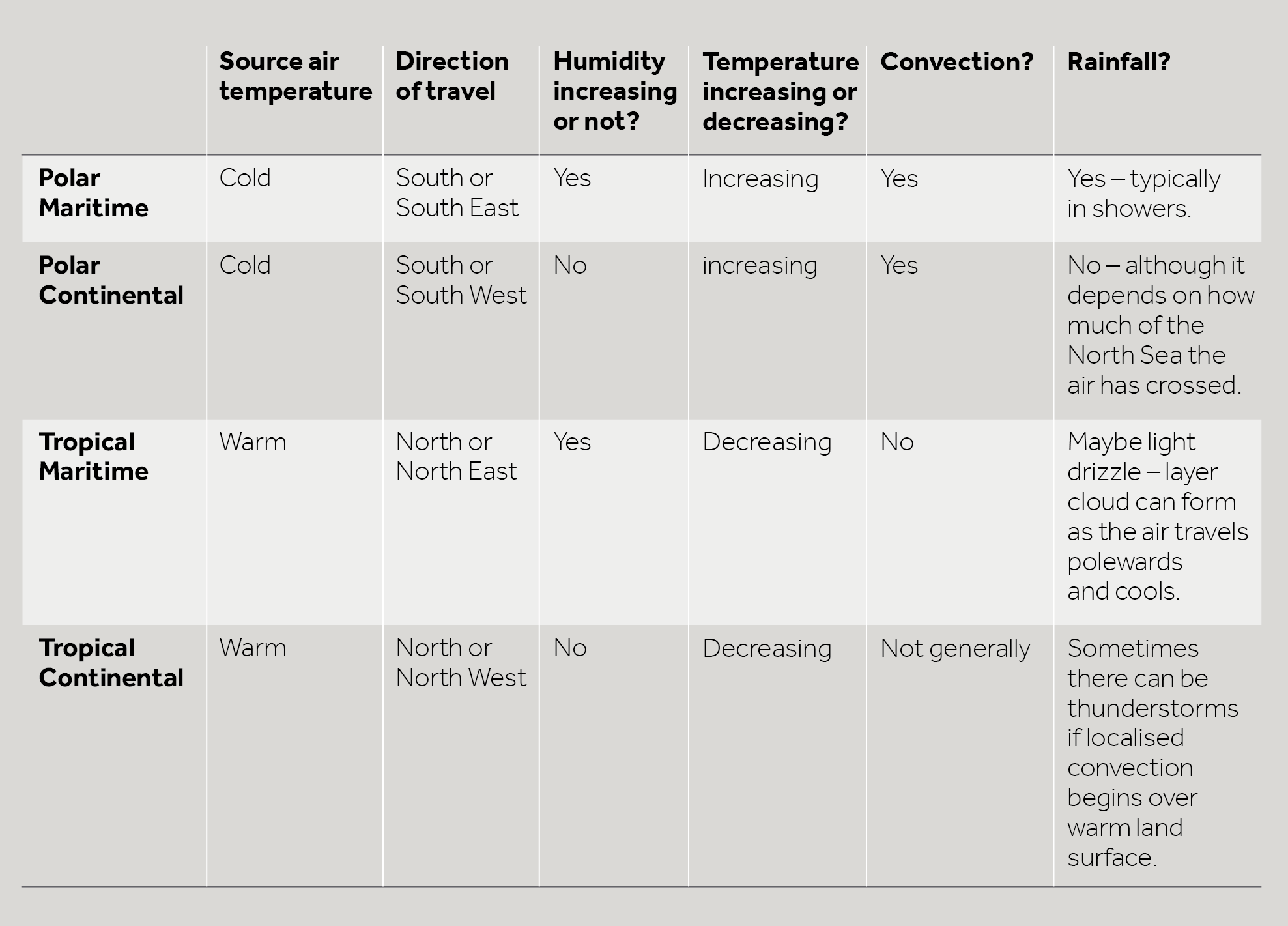 A table to show what is happening to the air from the four major air masses as they approach the UK. A text accessible version of this table is available as a PDF below.