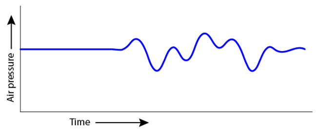 A graph of the air pressure as it alternates above and below normal air pressure