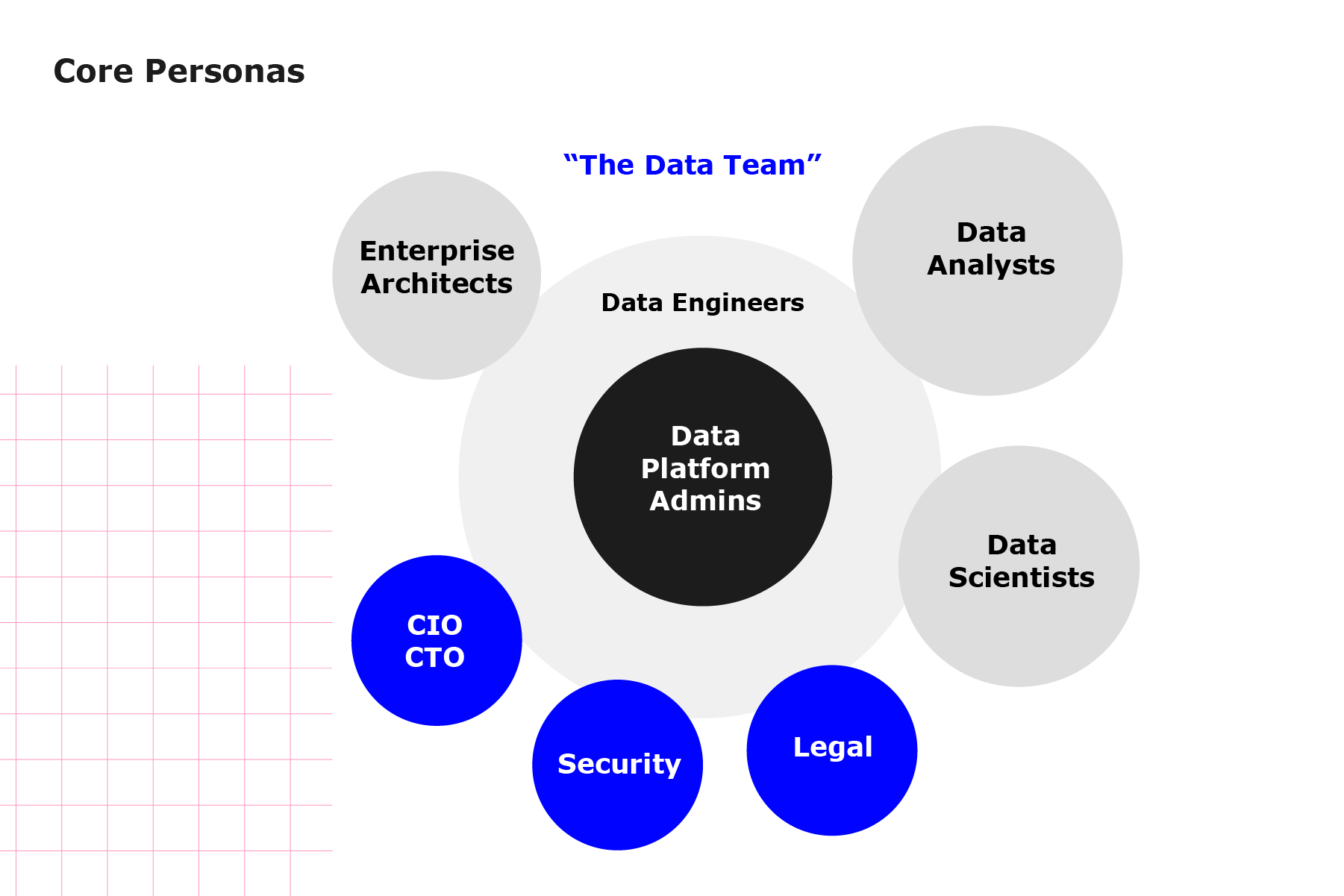 Diagrams shows the core personas (ie persons in a job profile) that are part of any data-centric business