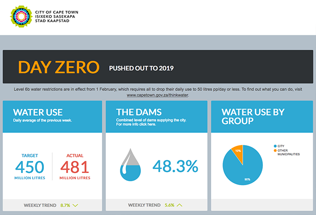 Data shown in the public dashboard includes water use targets vs actual, the dams level, and water use by group