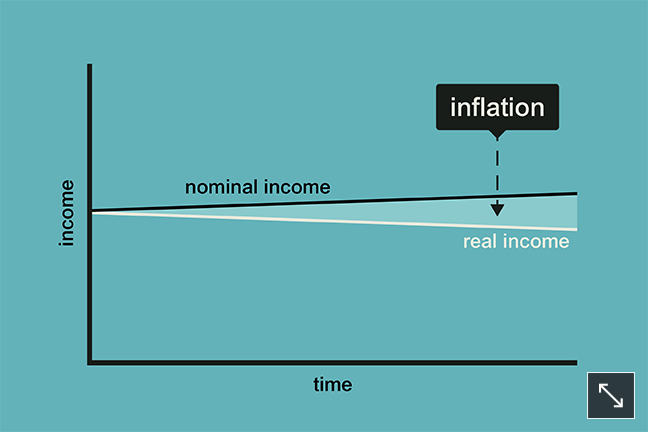 The image is a line graph showing nominal income rising slowly over time, but real income, after price inflation is taken into account, falling slowly over time. The area between the two lines is the effect of inflation on nominal incomes.