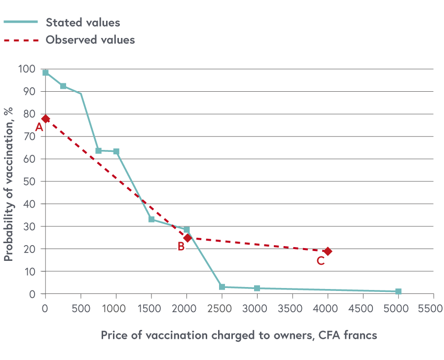 A Graph that shows the average probability of vaccination in relation to the price of the vaccination charges to the owners