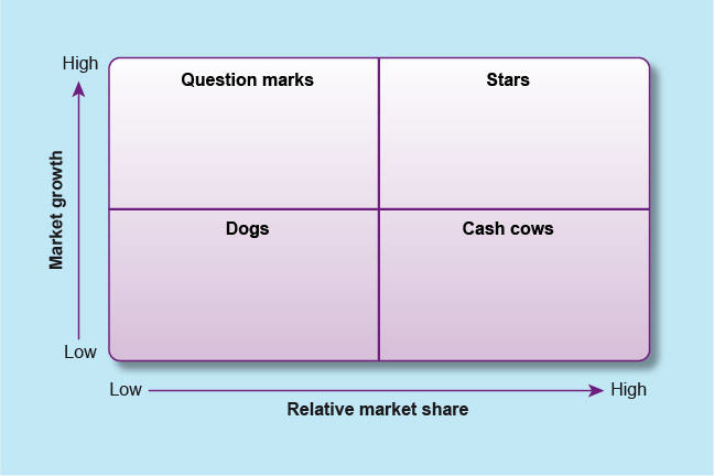 chart divided into four. Axis are: vertical, Market growth, low to high and horizontal, Relative market share, low to high. clockwise, high low is Question marks, High high is stars, low high is Cash Cows, low low is Dogs.