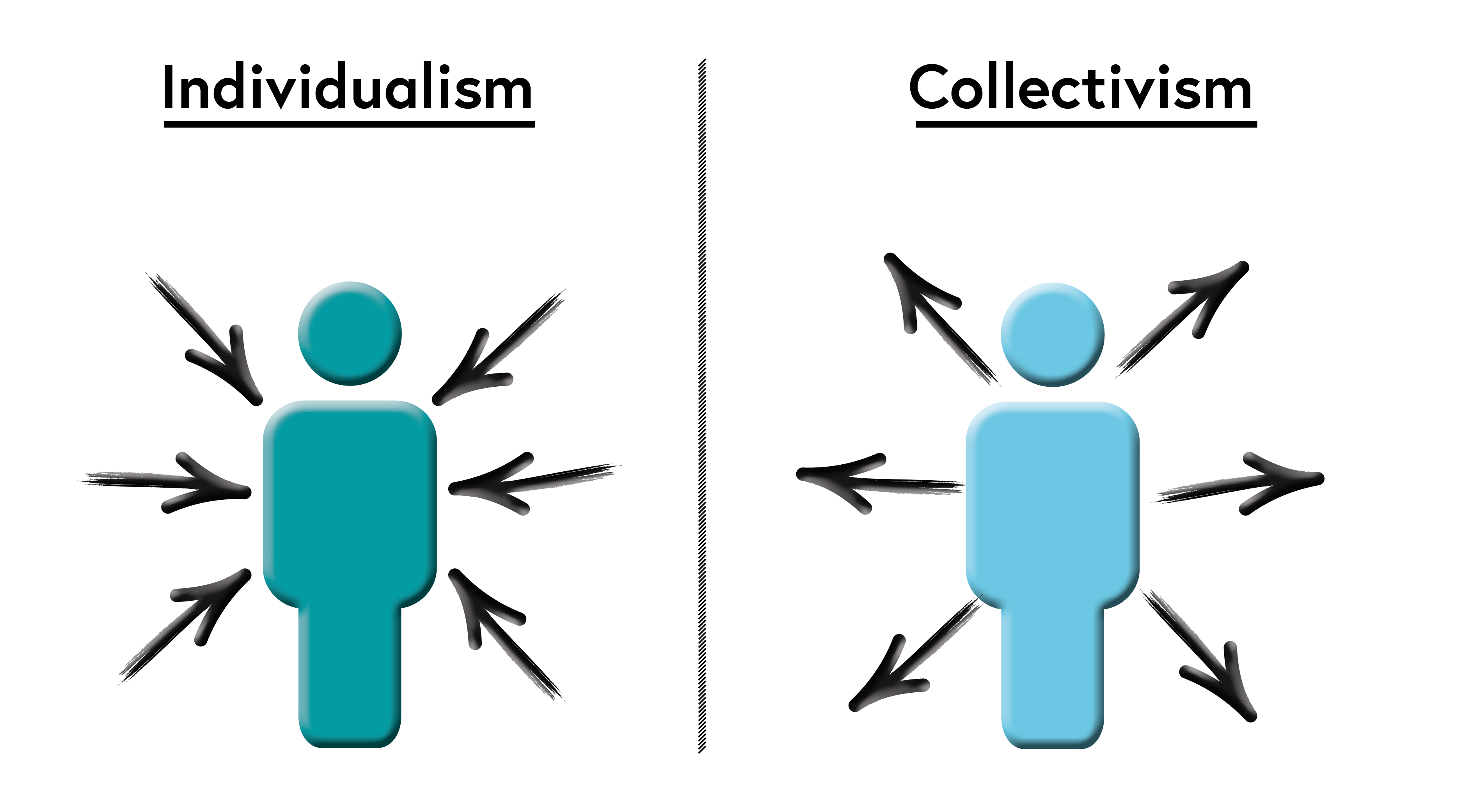 Representations of individualism and collectivism. Individualism: arrows pointing towards the human individual. Collectivism: arrows pointing away from the human individual.