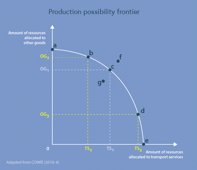 Production Possibility Frontier diagram, two additional points have been added to the graph. Point b has been marked along the PPF curve, located between point a and point c. A dotted line goes from point b horizontally to the y-axis, marked OG2 where it transects the y-axis. A dotted line also goes from point b vertically to the x-axis, marked TS2 where it transects the x-axis. Point d has been marked along the PPF curve, located between point c and point e. A dotted line goes from point d horizontally to the y-axis, marked OG3 where it transects the y-axis. A dotted line also goes from point d vertically to the x-axis, marked TS3 where it transects the x-axis.