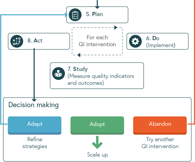 Illustration of the steps 5 to 8 in the quality of care framework - 5. Plan, 6. Do,  7. Study, 8. Act - adapt, adopt or abandon the selected intervention