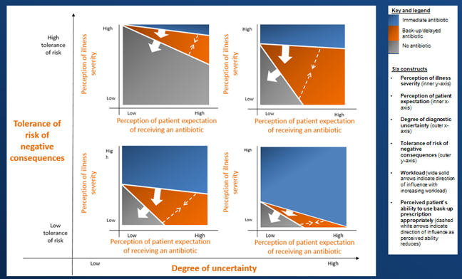 Slide showing four graphs on a larger scale graph. These show that when the degree of uncertainty is higher and there is a low tolerance of risk, there tends to be a higher use of immediate antibiotics. As the tolerance of risk increases, the use of delayed antibiotics is increased. When the degree of uncertainty is low and the tolerance of risk is high, no antibiotic prescription is the most common outcome.