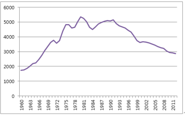 Property Crime Rates in the U.S.