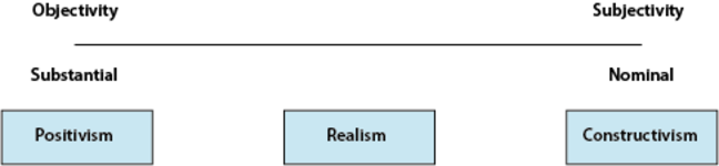 Positivism, constructivism and realism diagram
