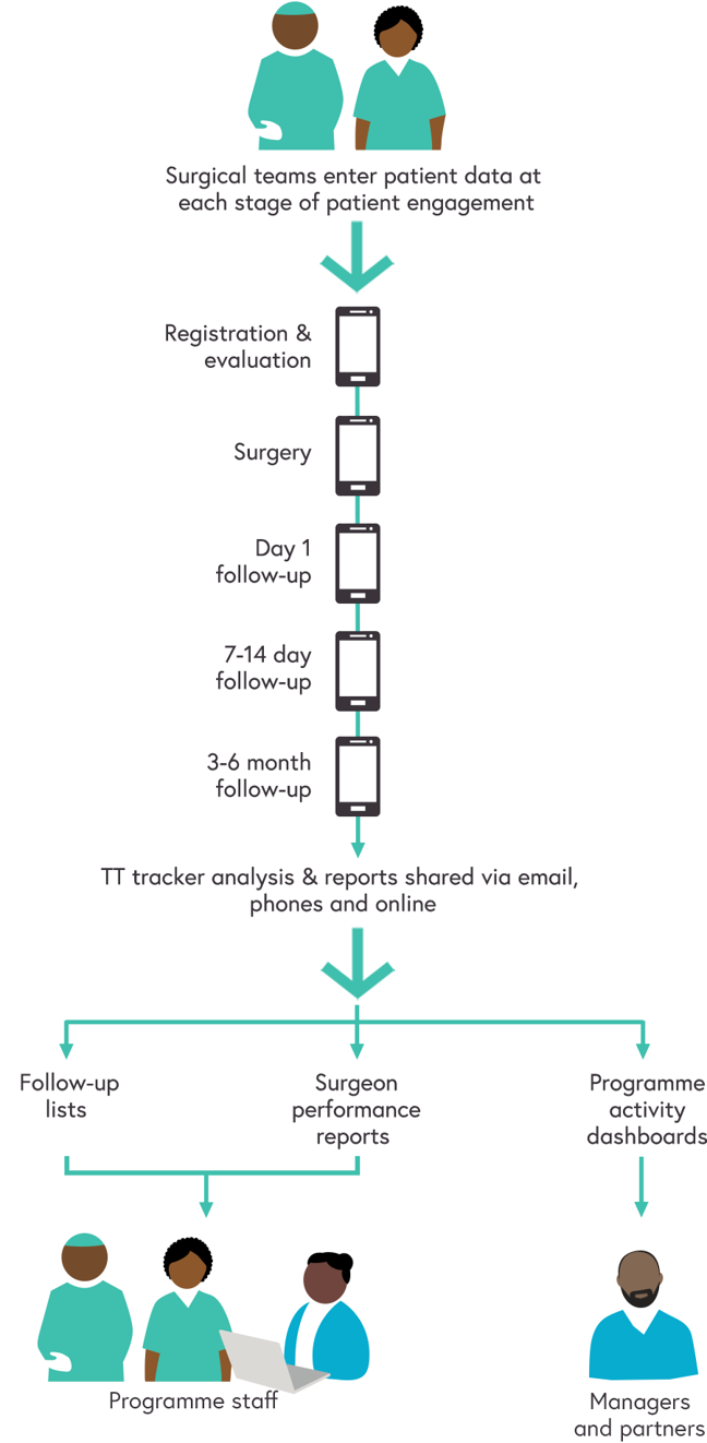 High level process flow diagram illustrating the key stages in the TT tracker as described below