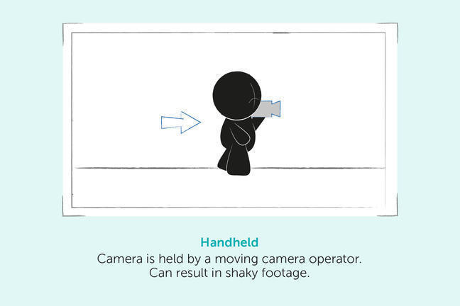 Handheld Camera. The camera is held by a moving camera operator. This can result in shaky footage.