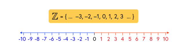 Integer number line Z showing 0 to negative 10 and 0 to positive 10