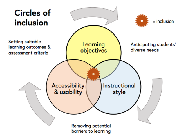 Venn Diagram – learning objectives, teaching delivery and accessibility - Inclusion is where these three principles come together