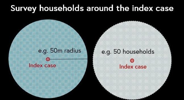 "Diagrammatic illustration of  ""Index case"" active case finding. Detecting new VL cases can be on the basis of searching in a specified radius around the VL index case, or a specified number of households nearby the index case."