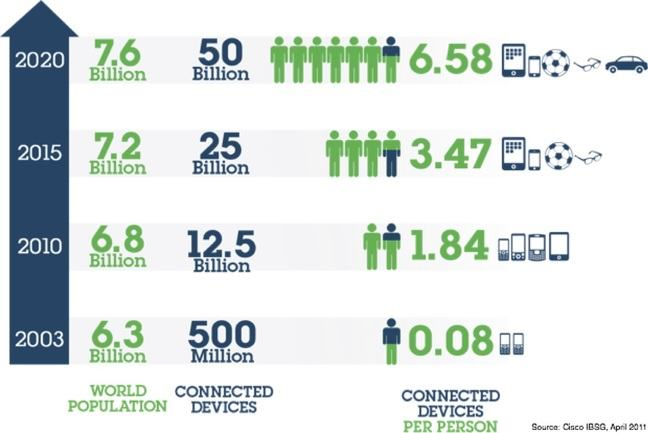 Infographic showing the growth in world population and number of connected devices per person over time, from 2003 to 2020