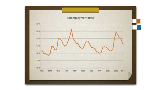 Rates of Unemployment