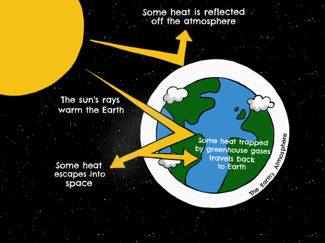 Diagram of how greenhouse gasses interact with the Earth's atmosphere.