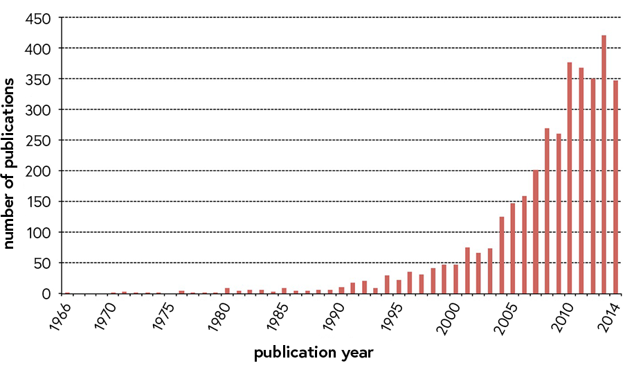 Graph showing the increasing number of studies using a transdisciplinary approach
