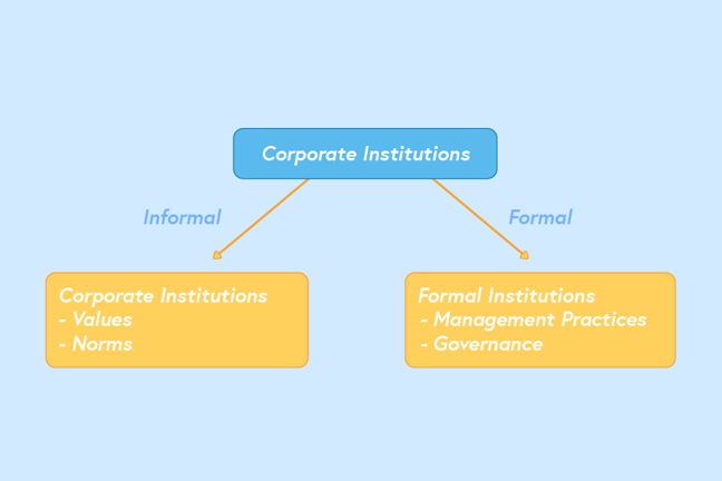 This diagram shows two dimensions of corporate institutions. One dimension shown on the left is informal, labelled 'corporate institutions' with 'values' and 'norms' underneath. The second dimension, on the right, is formal, labelled 'formal institutions' with 'management practices' and 'governance listed underneath'.