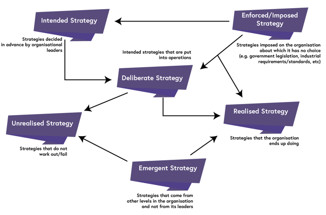 pathway through which the organisation's objectives are achieved. The pathways and the relationships between them are described below this image.