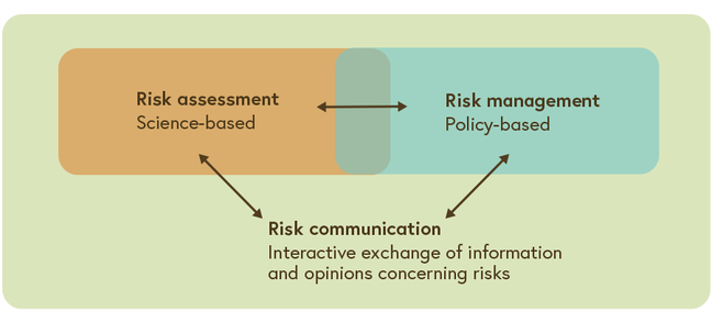 The risk analysis framework of the WHO is depicted showing the importance of science-based assessment and policy-based management for risk communication.