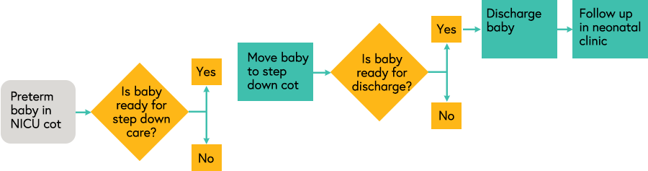 Diagram illustrating the decisions and actions carried out in the neonatal clinic to move babies from NICU cots to step down cots to discharge and follow up