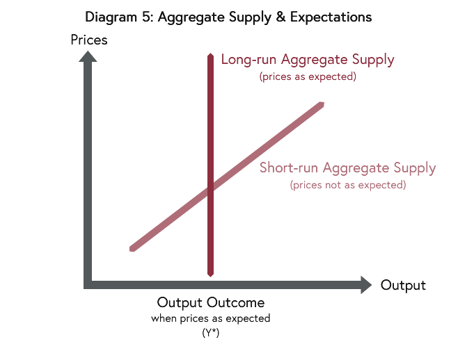Diagram showing the variation between the short-run aggregate supply curve and the long-run aggregate supply curve.