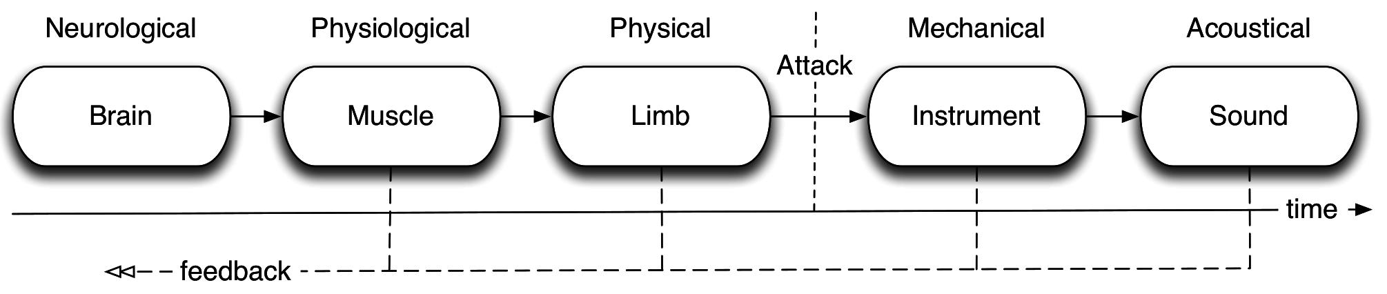 Action-sound chain