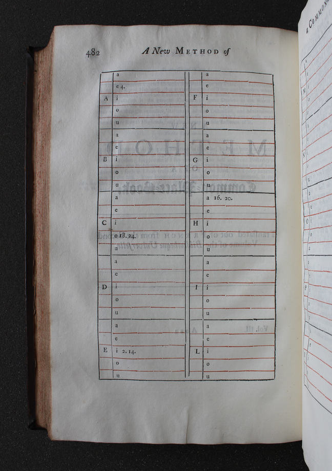 Fig 2. Image of a page from How to index a commonplace book in John Locke, *The Works of John Locke* (London, 1714), vol iii, p. 482. © The Trustees of the Edward Worth Library, Dublin