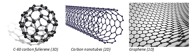 Examples of 1D, 2D and 3D nanomaterials