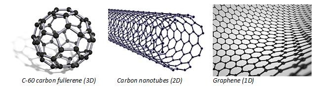 Examples of 1D, 2D and 3D nanomaterials