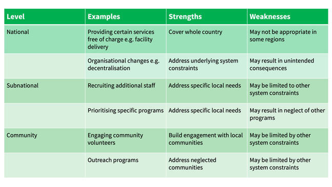 Table displaying strategies at different health system levels