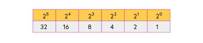 Base two numbers: powers of 2. 2 to the power 0 = 1, 2 to the power 1 = 2, 2 to the power 2 = 4, 2 to the power 3 = 8, 2 to the power 4 = 16, 2 to the power 5 = 32.
